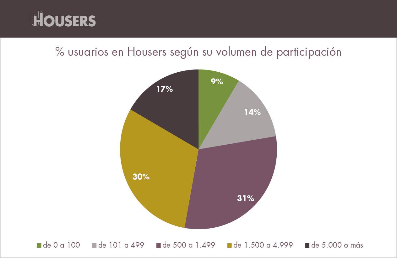 estadísticas de Housers de abril inversores segun volumen inversion