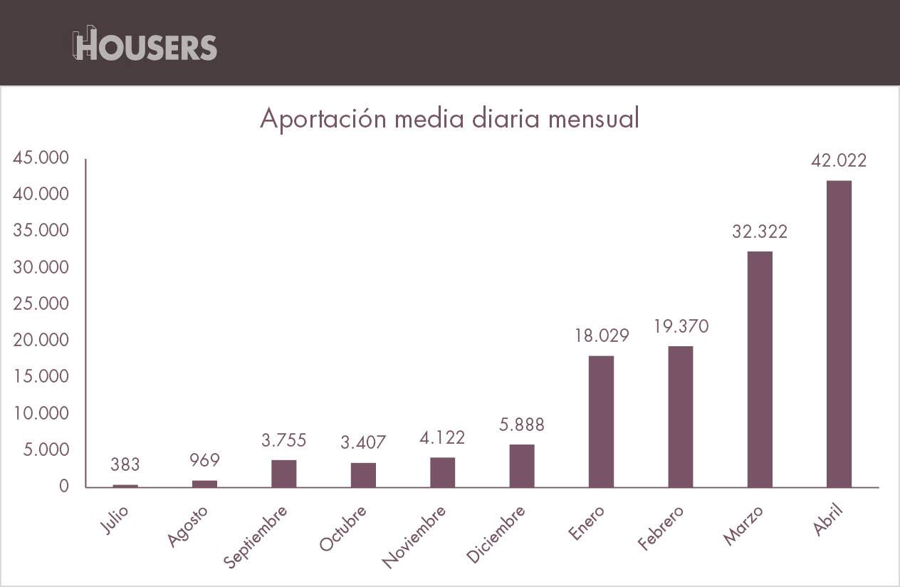 estadísticas de Housers de abril usuarios acumulados mensuales