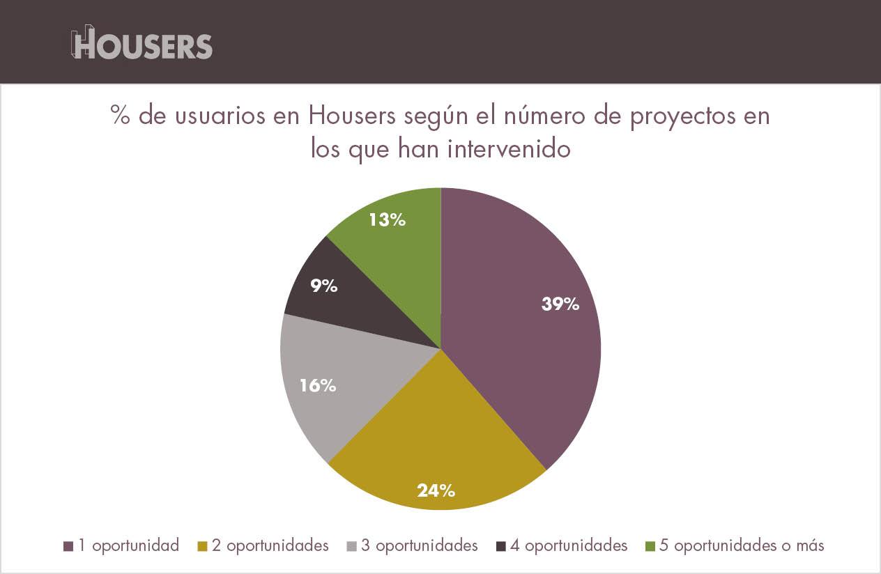 estadísticas de Housers de abril inversores segun numero proyectos invertido