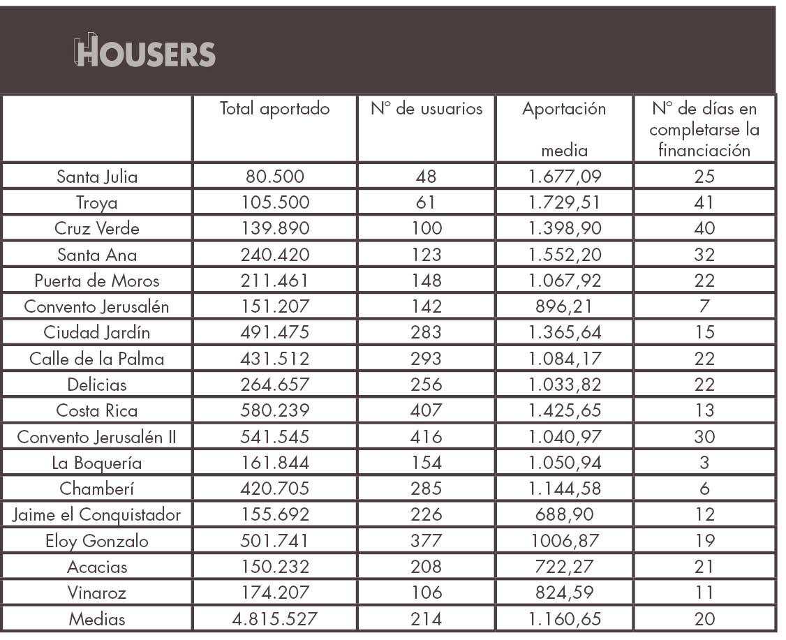 estadísticas de Housers de abril oportunidades