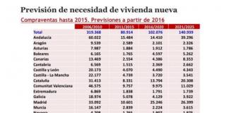 España necesita 100.000 viviendas anuales hasta 2020