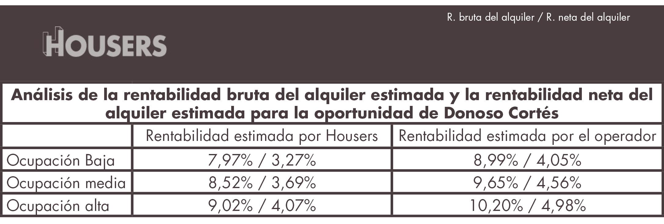 inversión de alquiler por habitaciones en Madrid