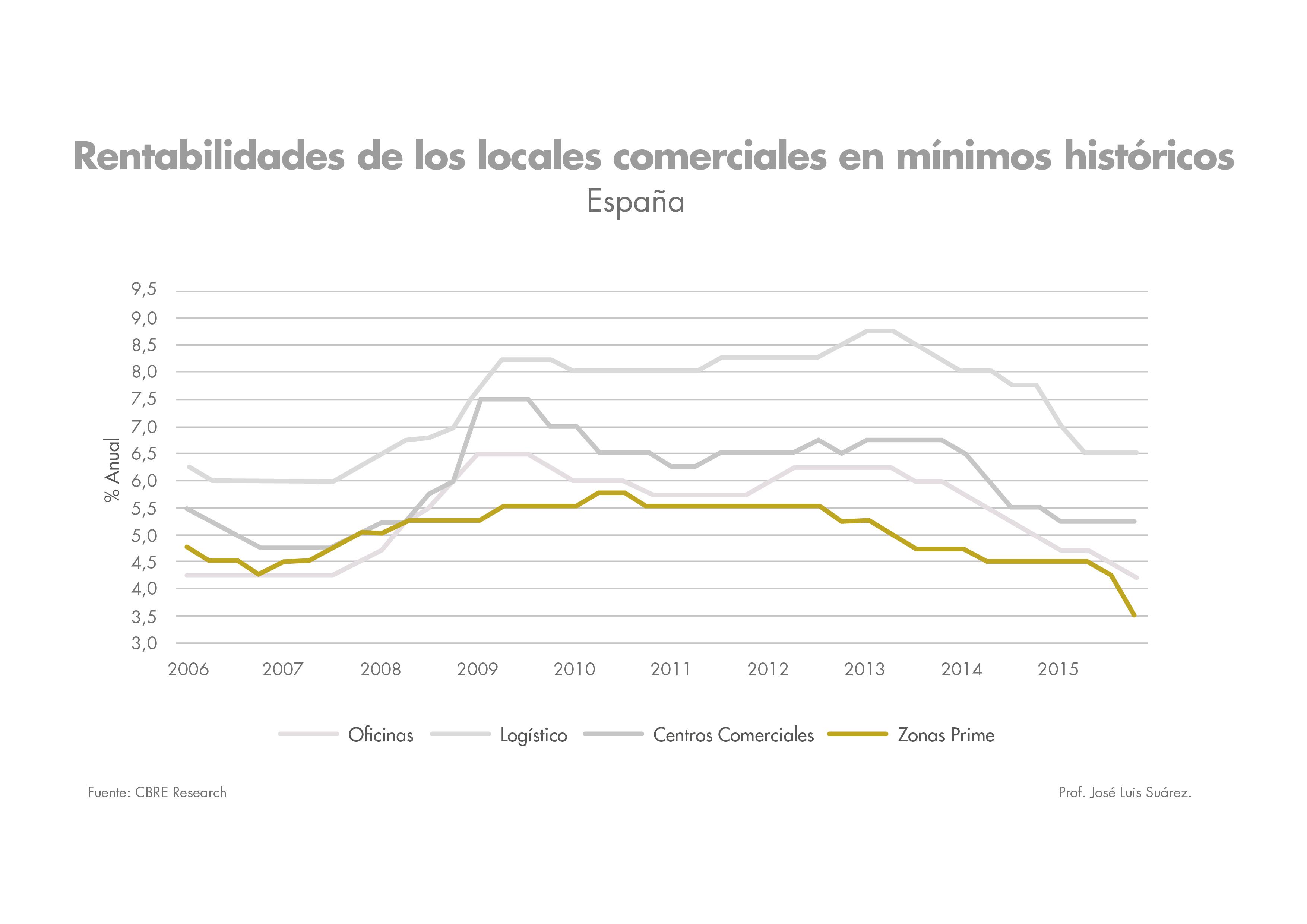 rentabilidad de los locales comerciales en zona prime