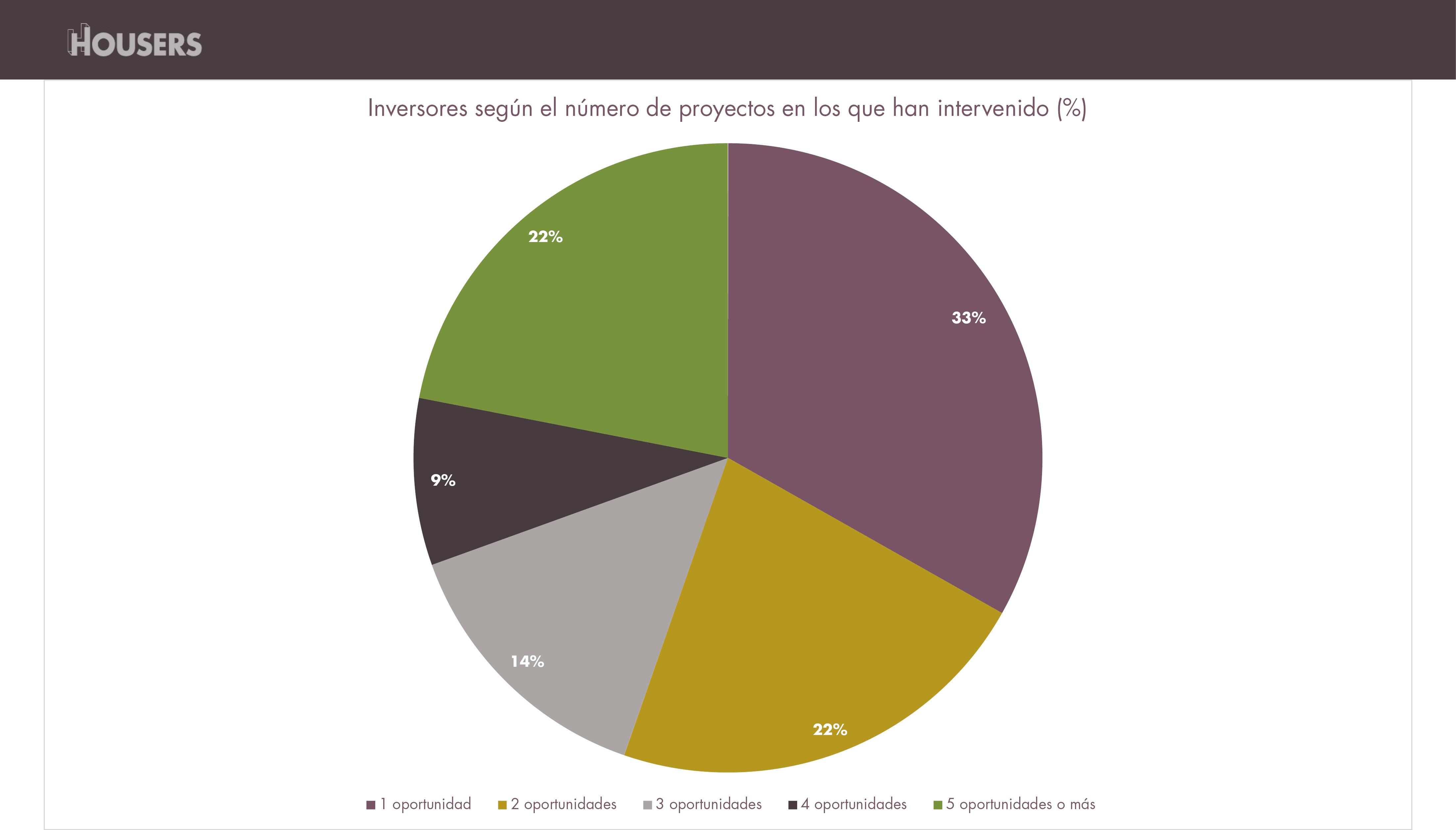 estadísticas de Housers de noviembre 2016-inversores-numero-proyectos