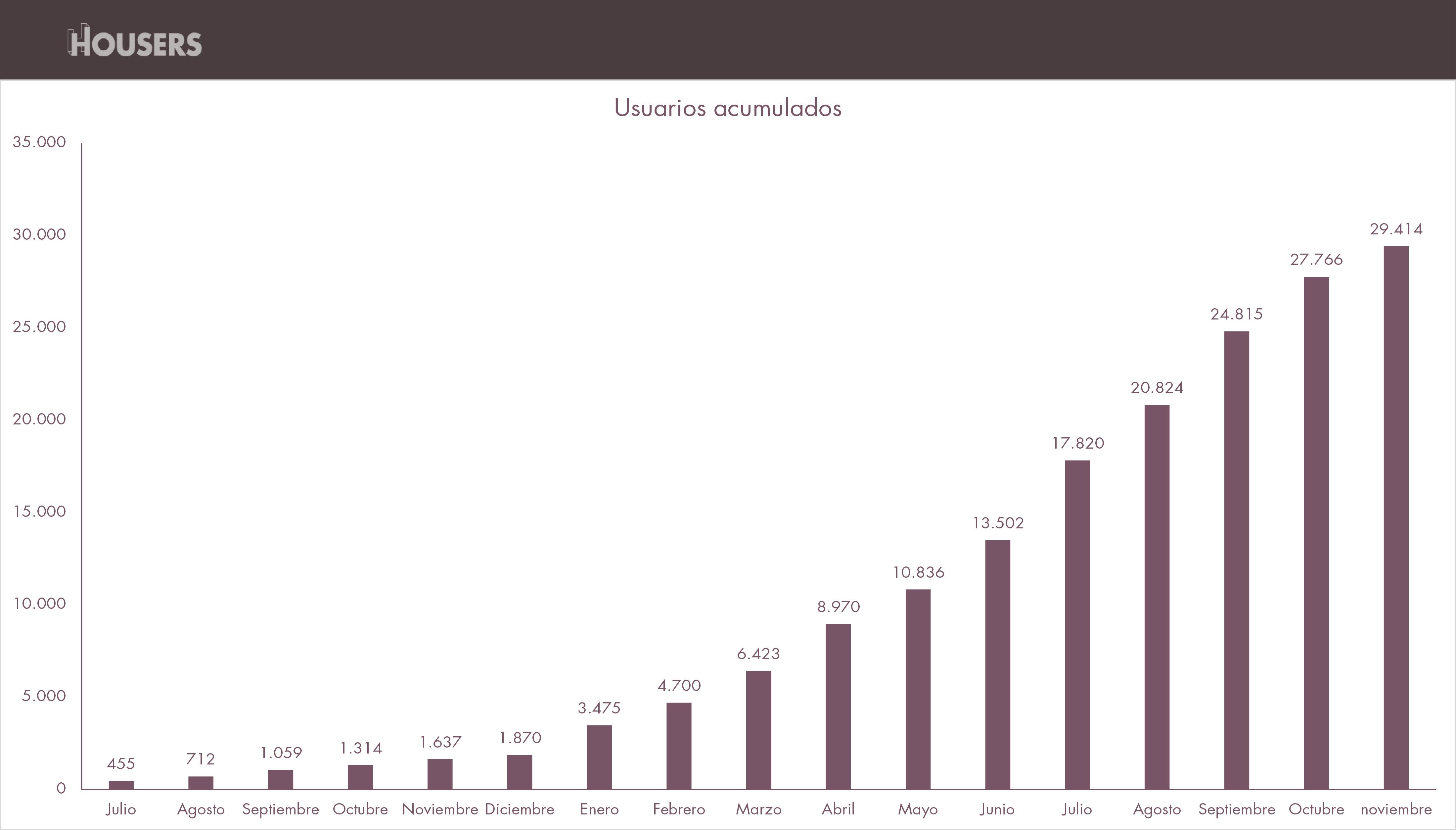 estadísticas de Housers de noviembre 2016-usuarios-acumulados