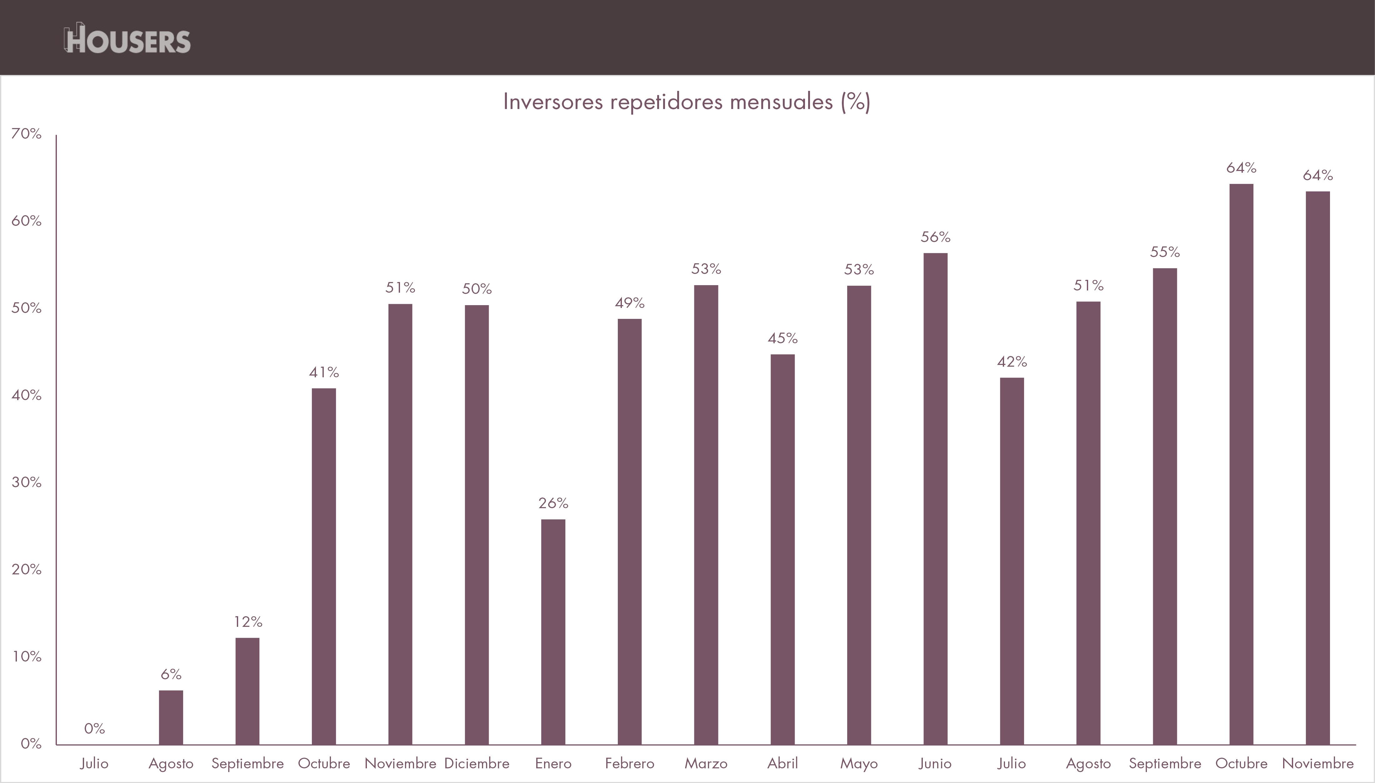 estadísticas de Housers de noviembre 2016-inversores-repetidores-mensuales