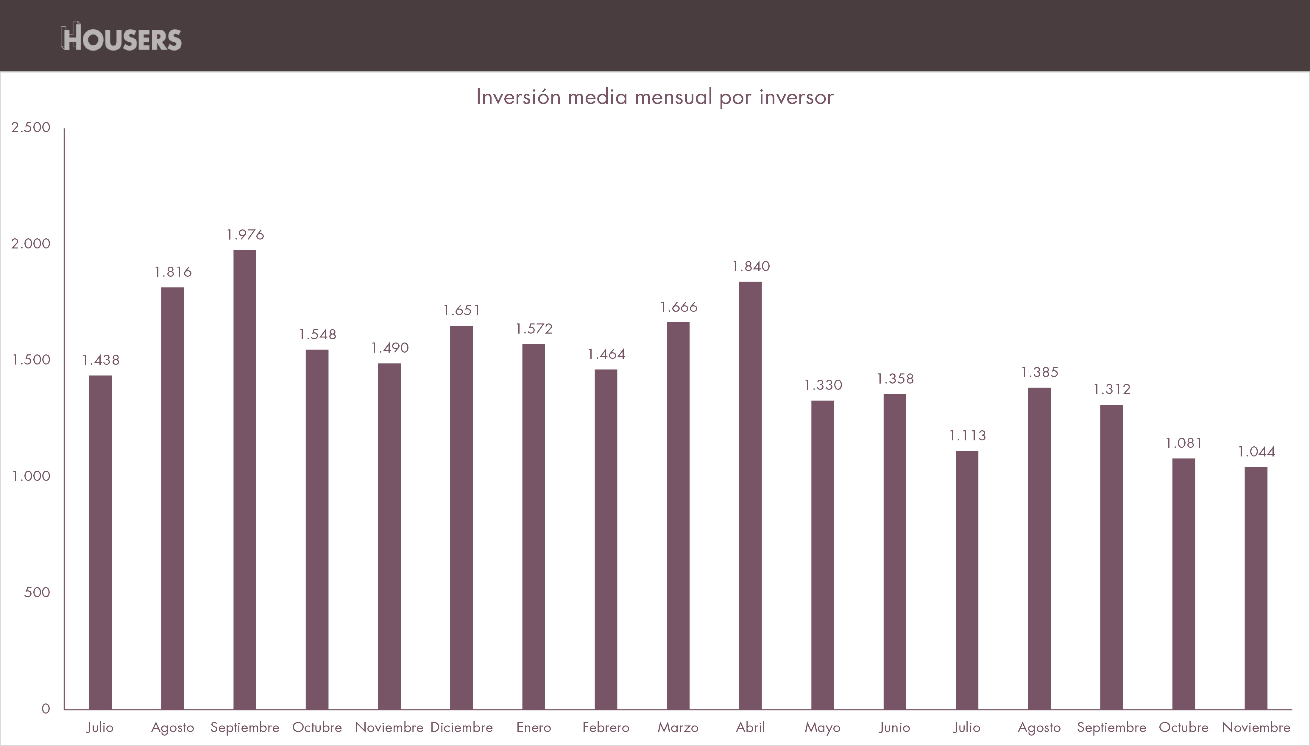 estadísticas de Housers de noviembre 2016-inversion-media-mensual