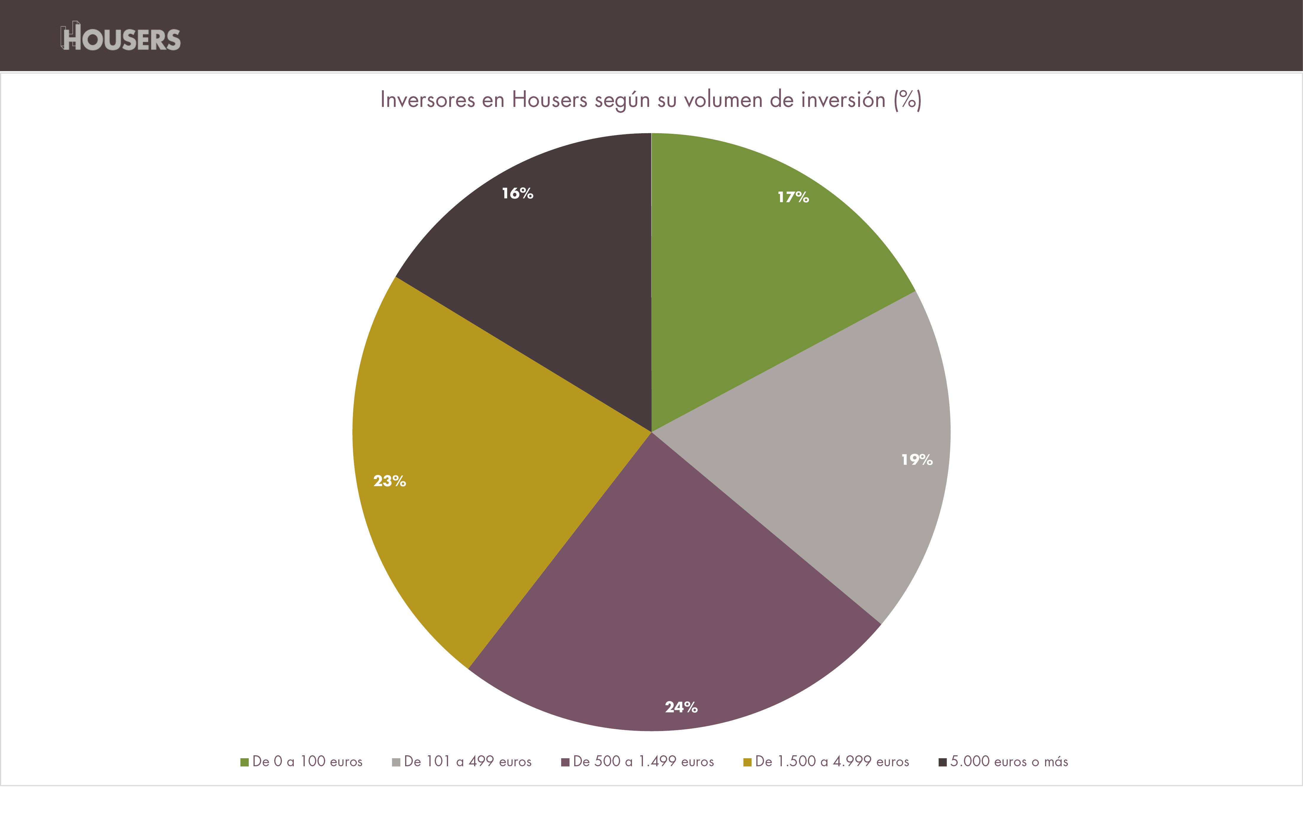 datos housers diciembre 2016 inversores segun volumen inversion