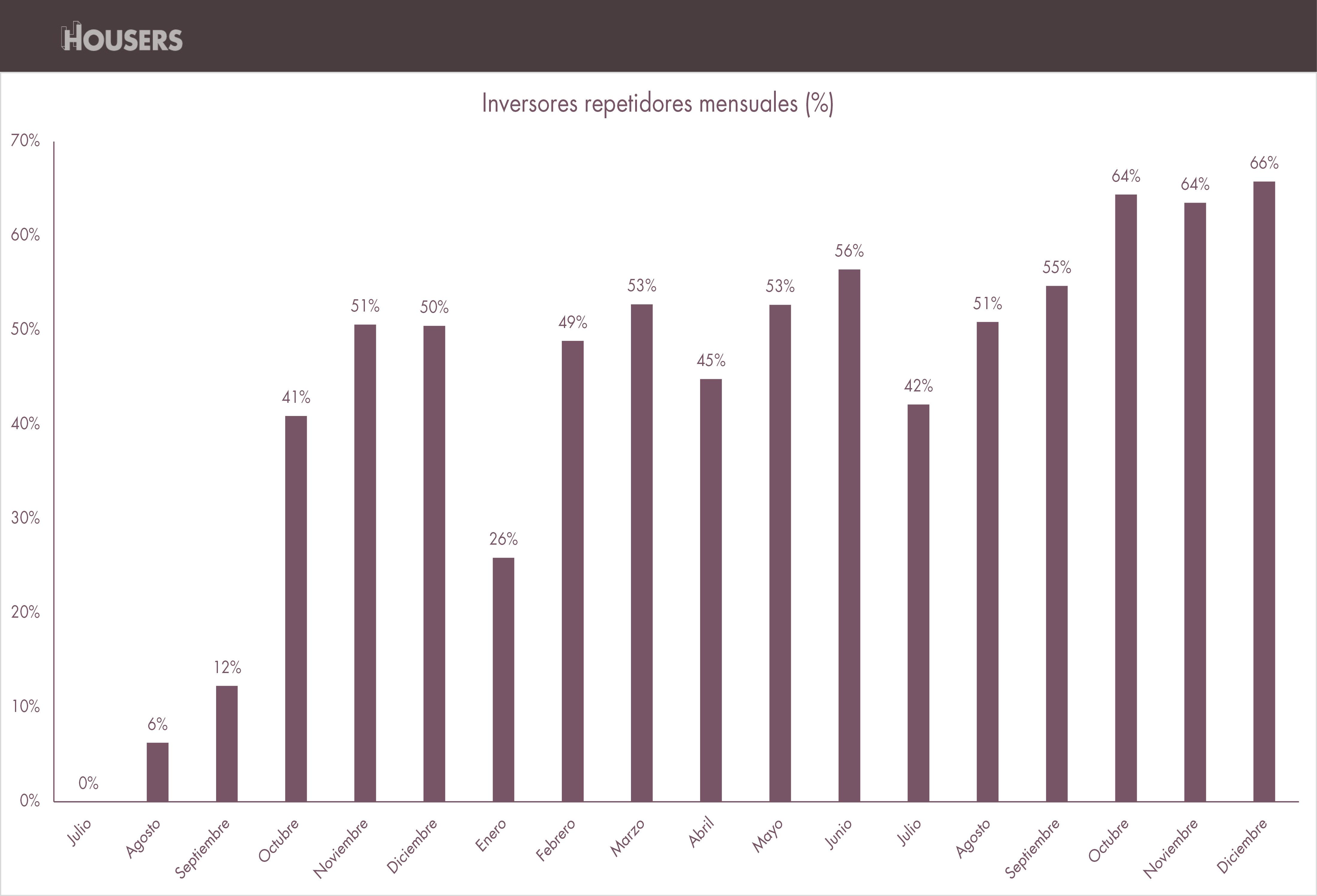 datos housers diciembre 2016 inversores repetidores mensuales