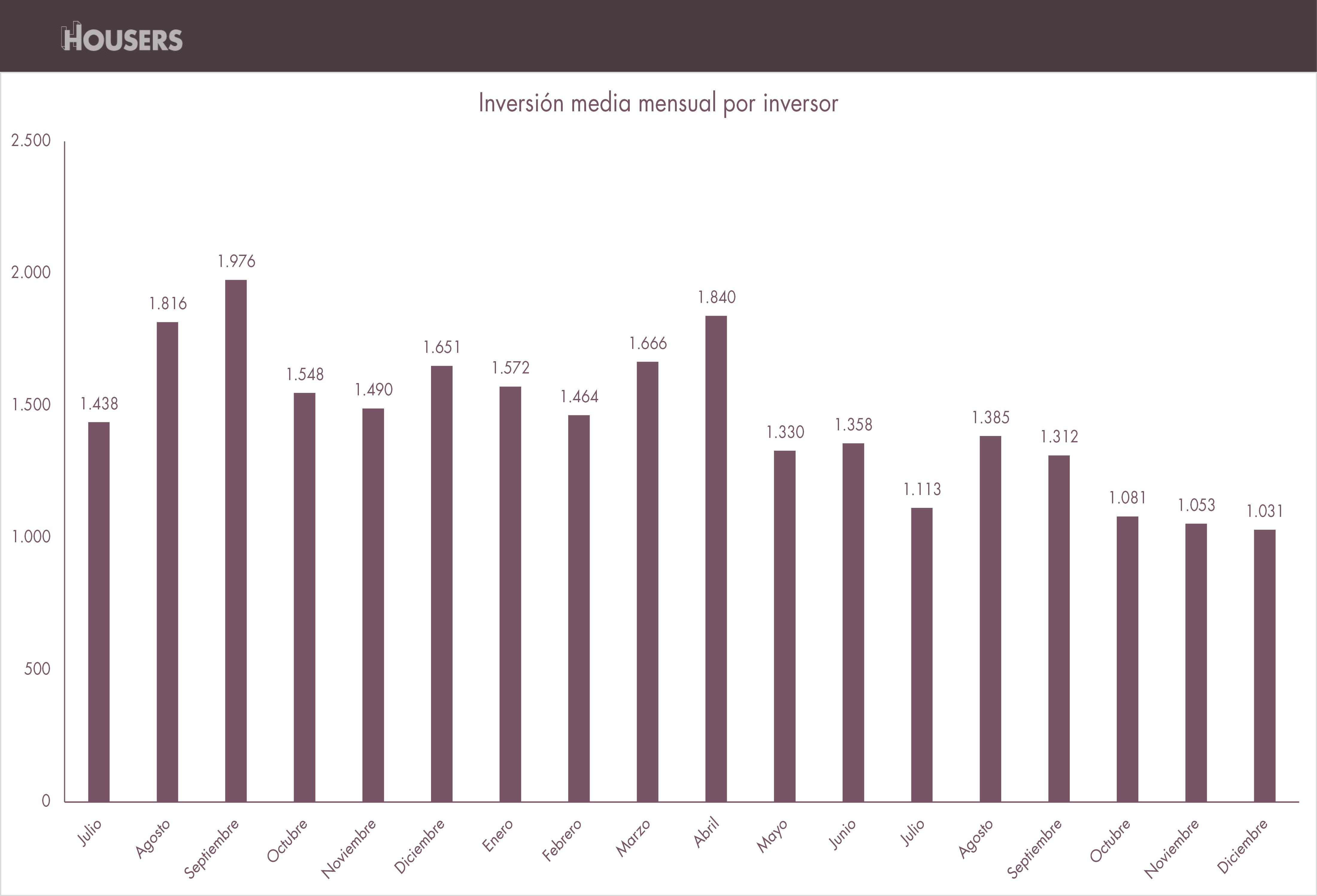 datos housers diciembre 2016 inversion media mensual por inversor