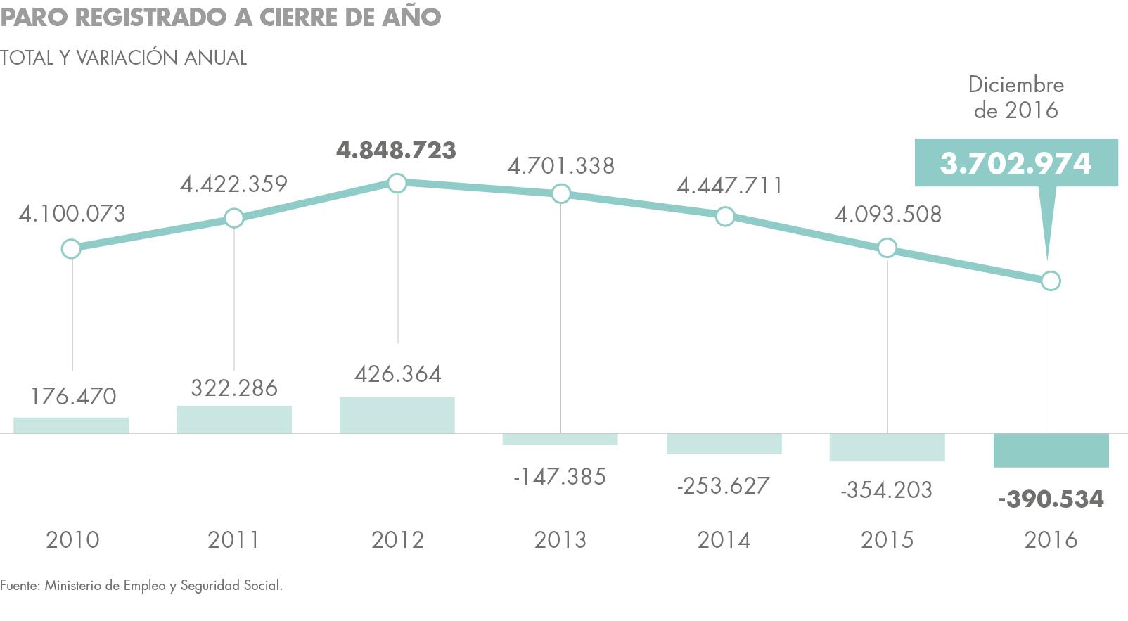 Desempleo en 2016 en España Housers