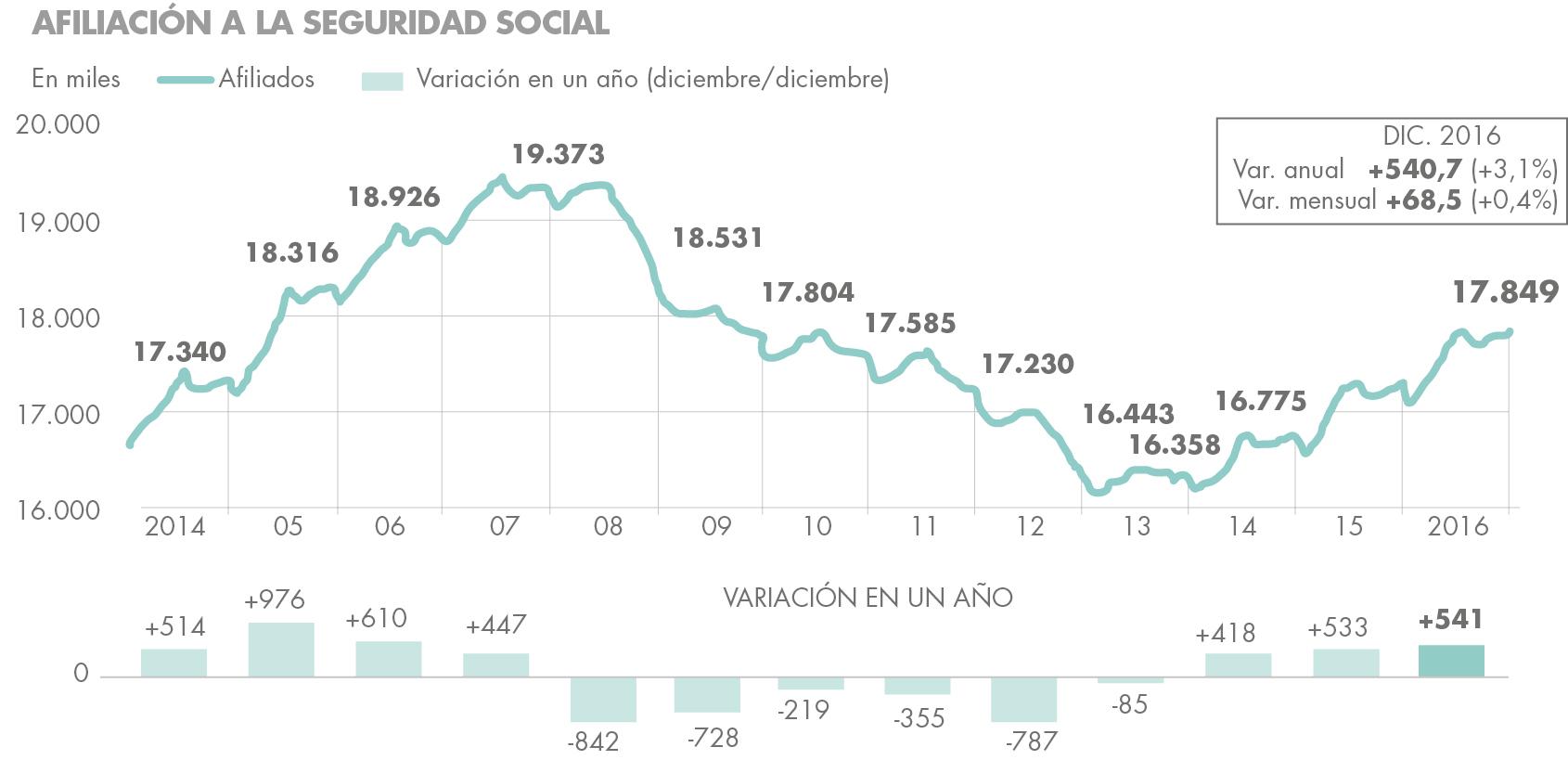 Desempleo en 2016 en España afiliacion seguridad social Housers