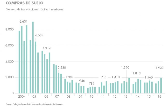 Falta vivienda nueva en España