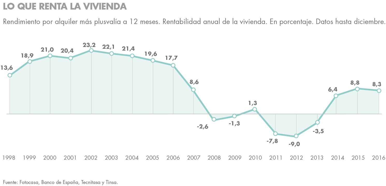 ideas de inversión rentabilidad vivienda españa housers