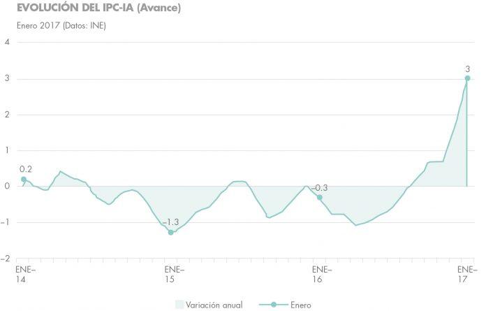 inversiones más rentables inmobiliario más ipc housers