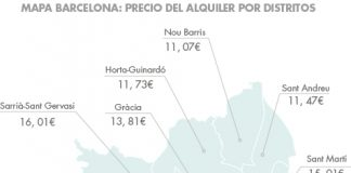 comprar piso para alquilar distritos barcelona housers