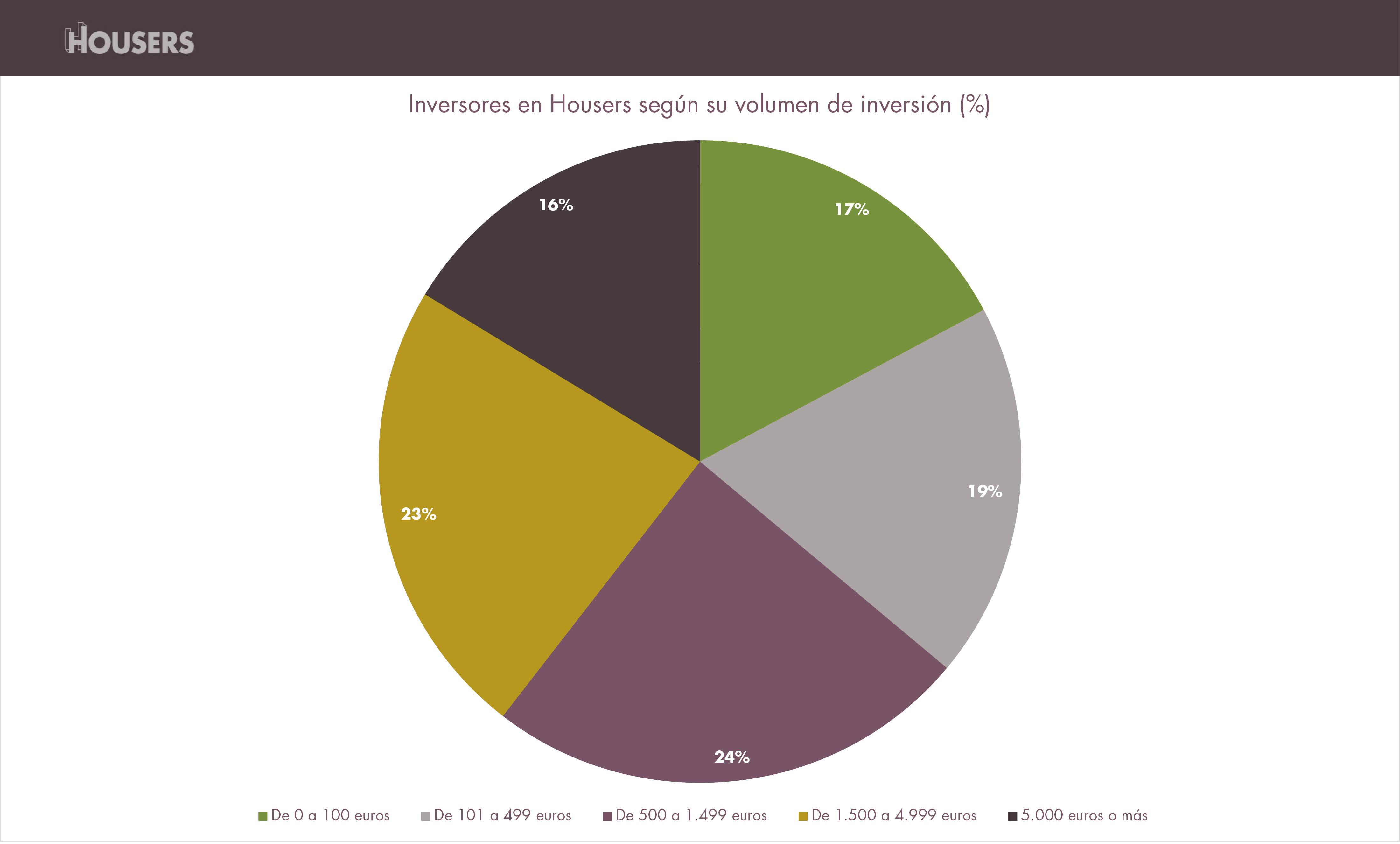 opiniones housers inversores segun volumen de inversion enero 2017 estadisticas housers