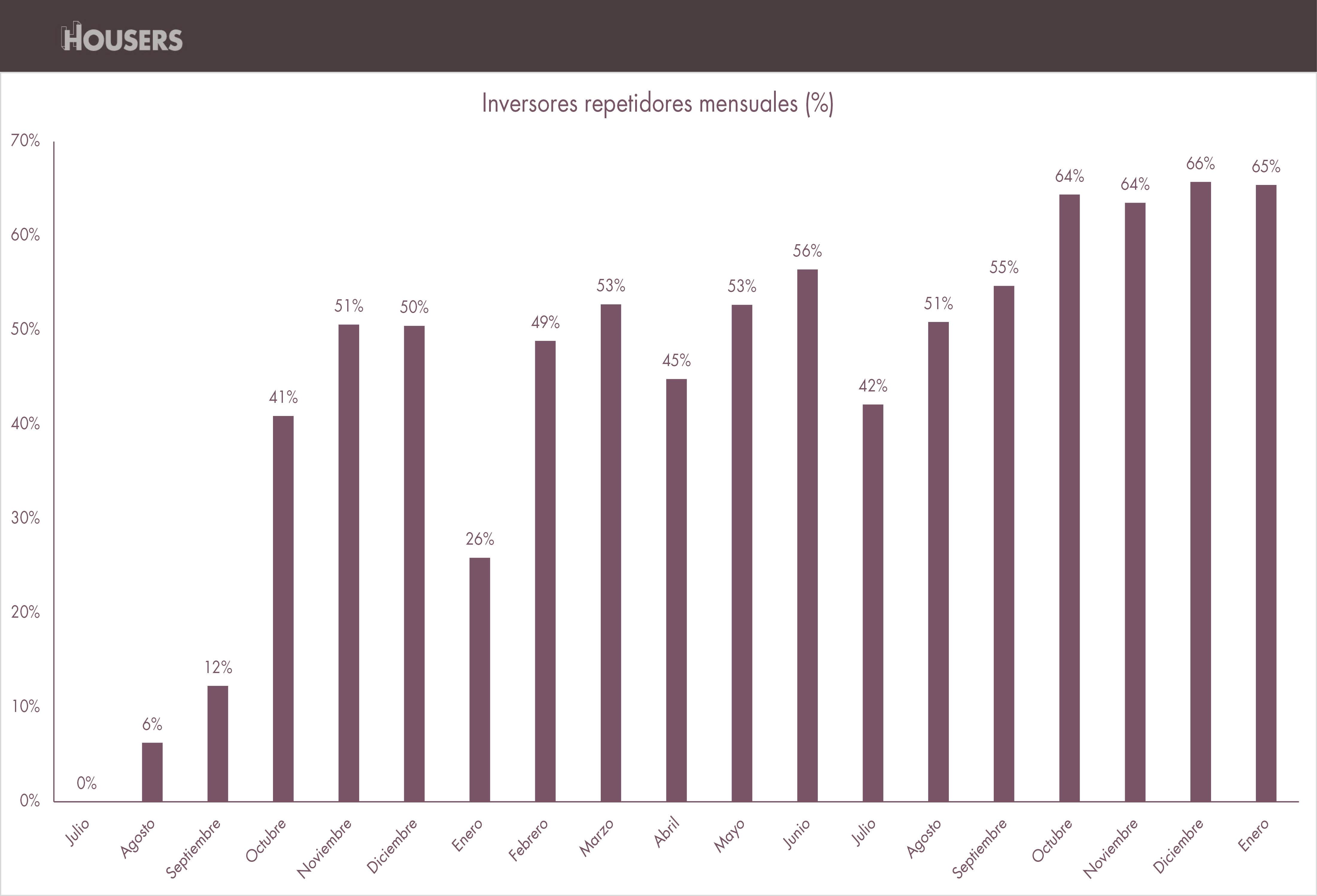 opiniones housers inversores repetidores mensuales enero 2017 estadisticas housers