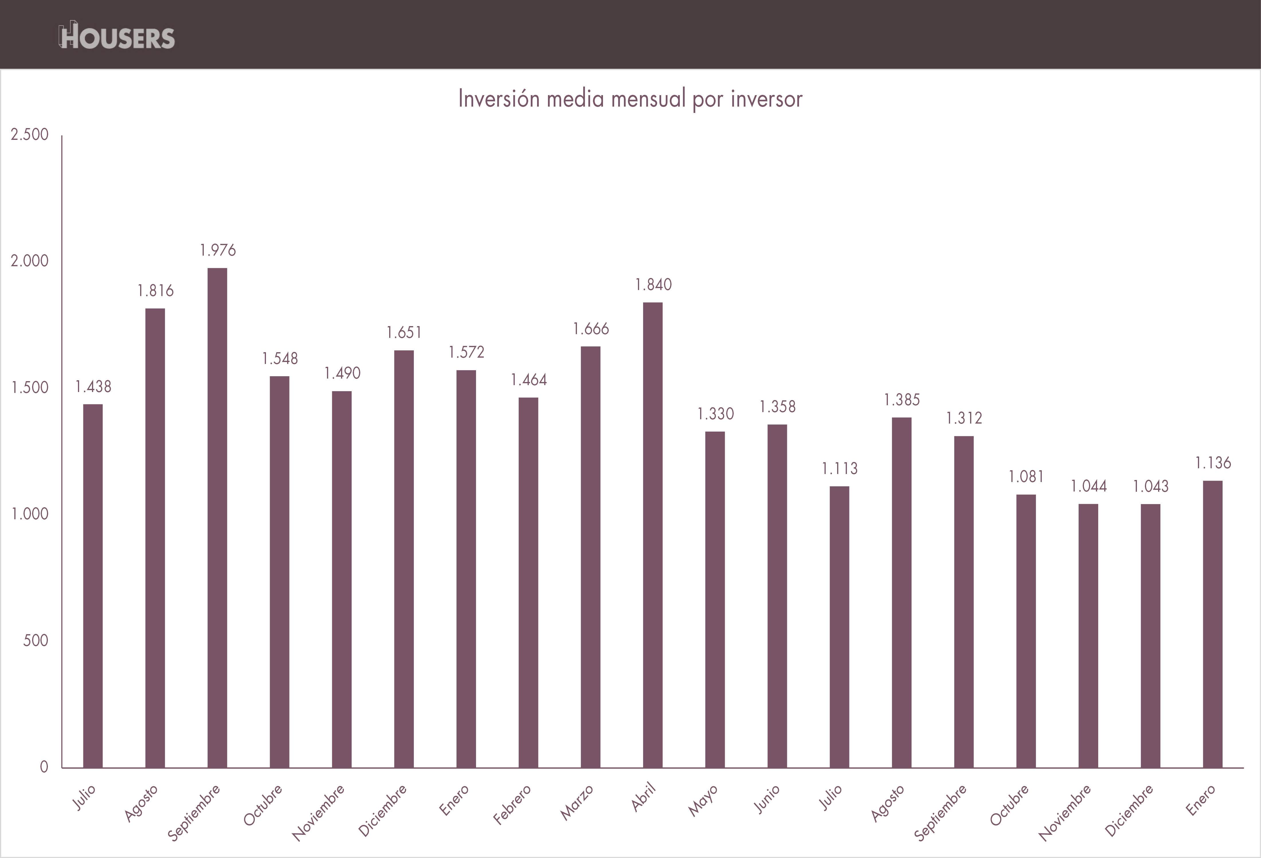 opiniones housers inversion media mensual enero 2017 estadisticas housers