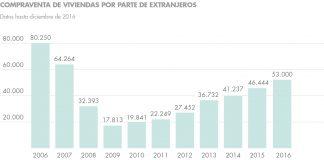 inversiones en españa Compraventa Extranjeros housers