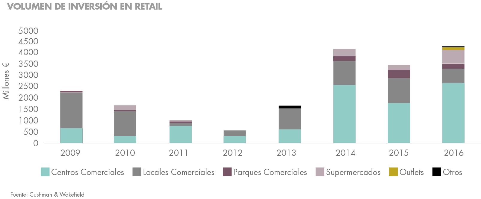oportunidades de inversión: sector retail