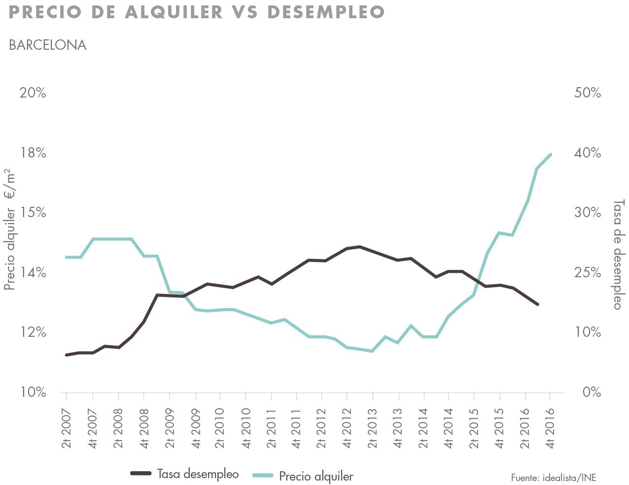 Comprar para alquilar desempleo y precio del alquiler barcelona