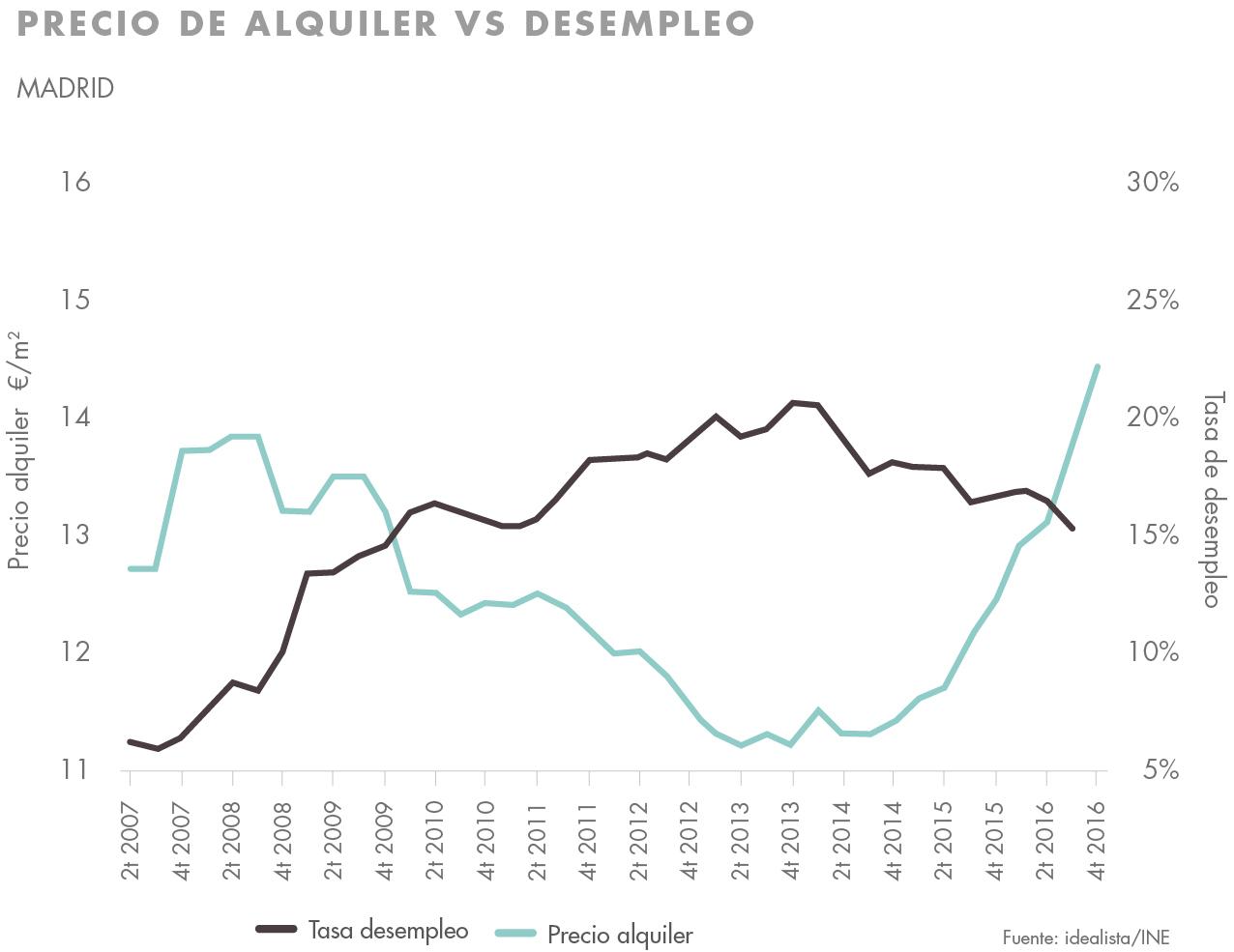 Comprar para alquilar desempleo y precio del alquiler madrid