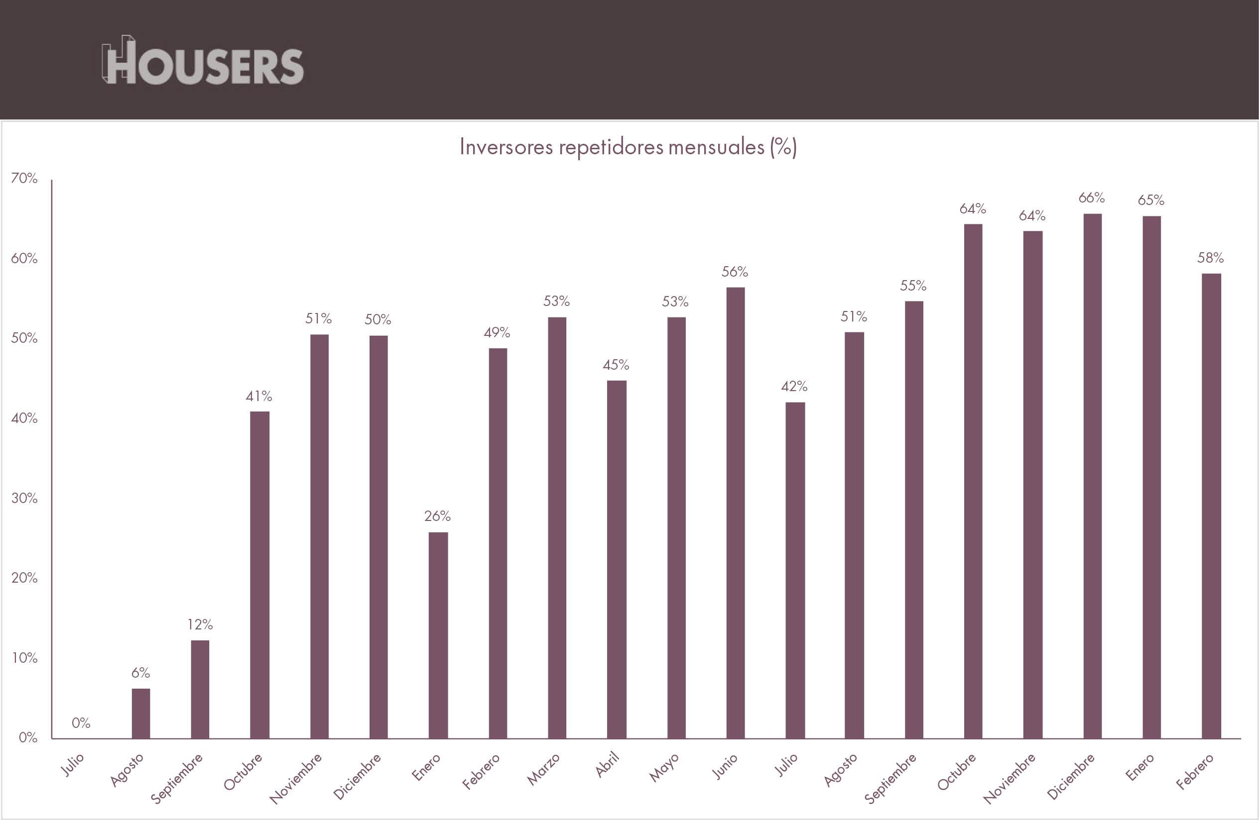 Estadísticas Housers febrero 2017 inversores repetidores