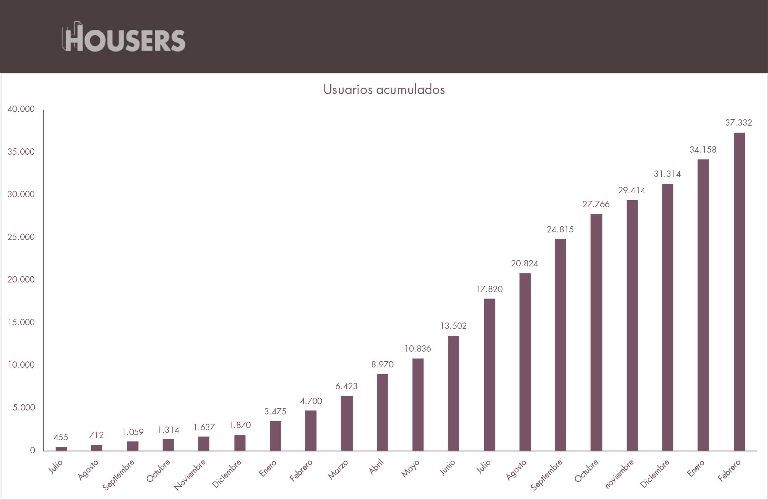 Estadísticas Housers febrero 2017 usuarios acumulados