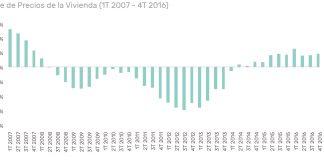sector más rentable precios alza housers