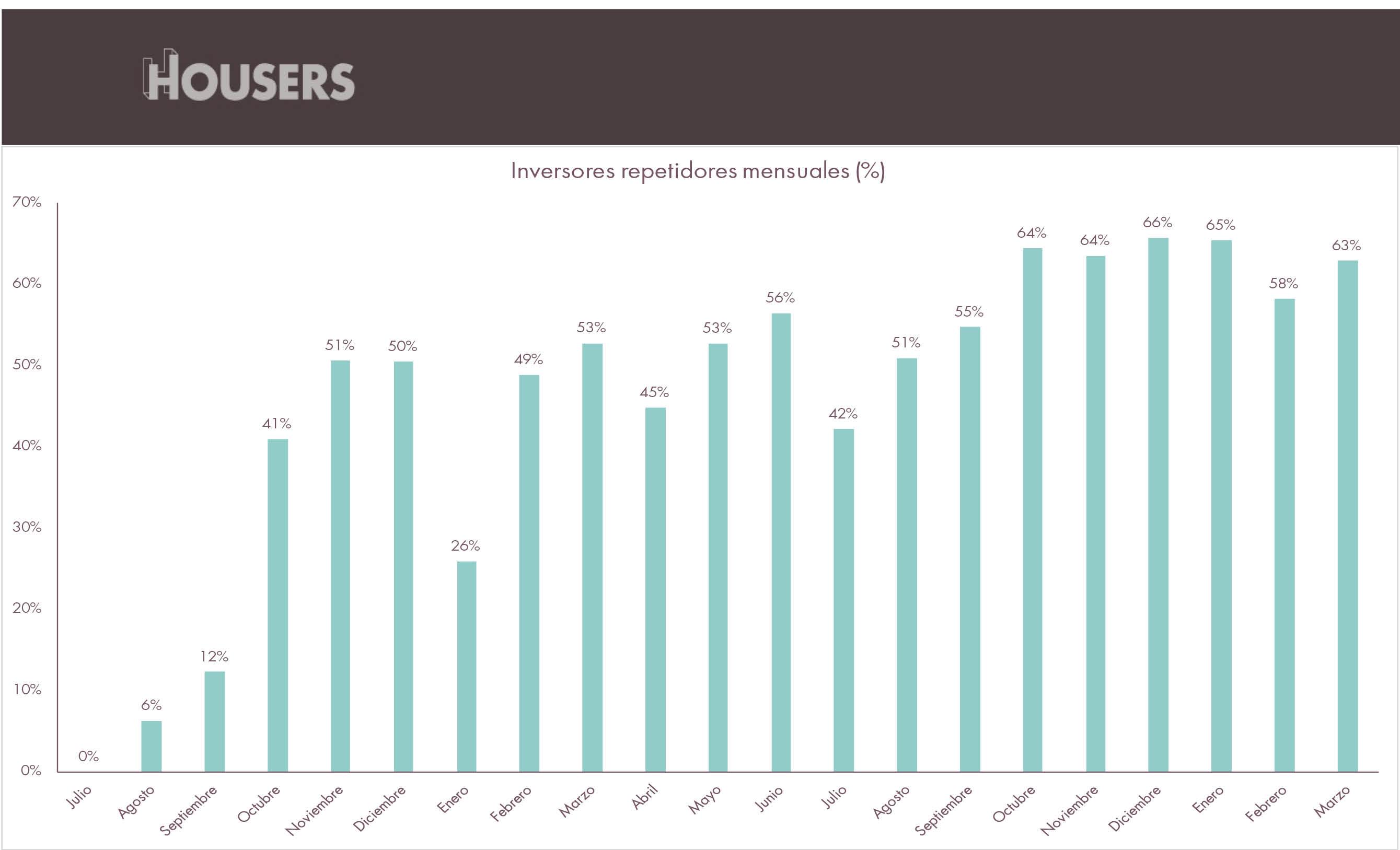 Estadísticas Housers marzo 2017 inversores repetidores mensuales