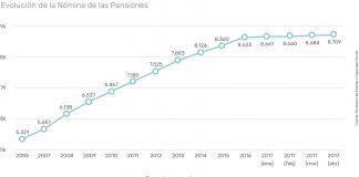 pequeñas inversiones y situación actual del sistema de pensiones