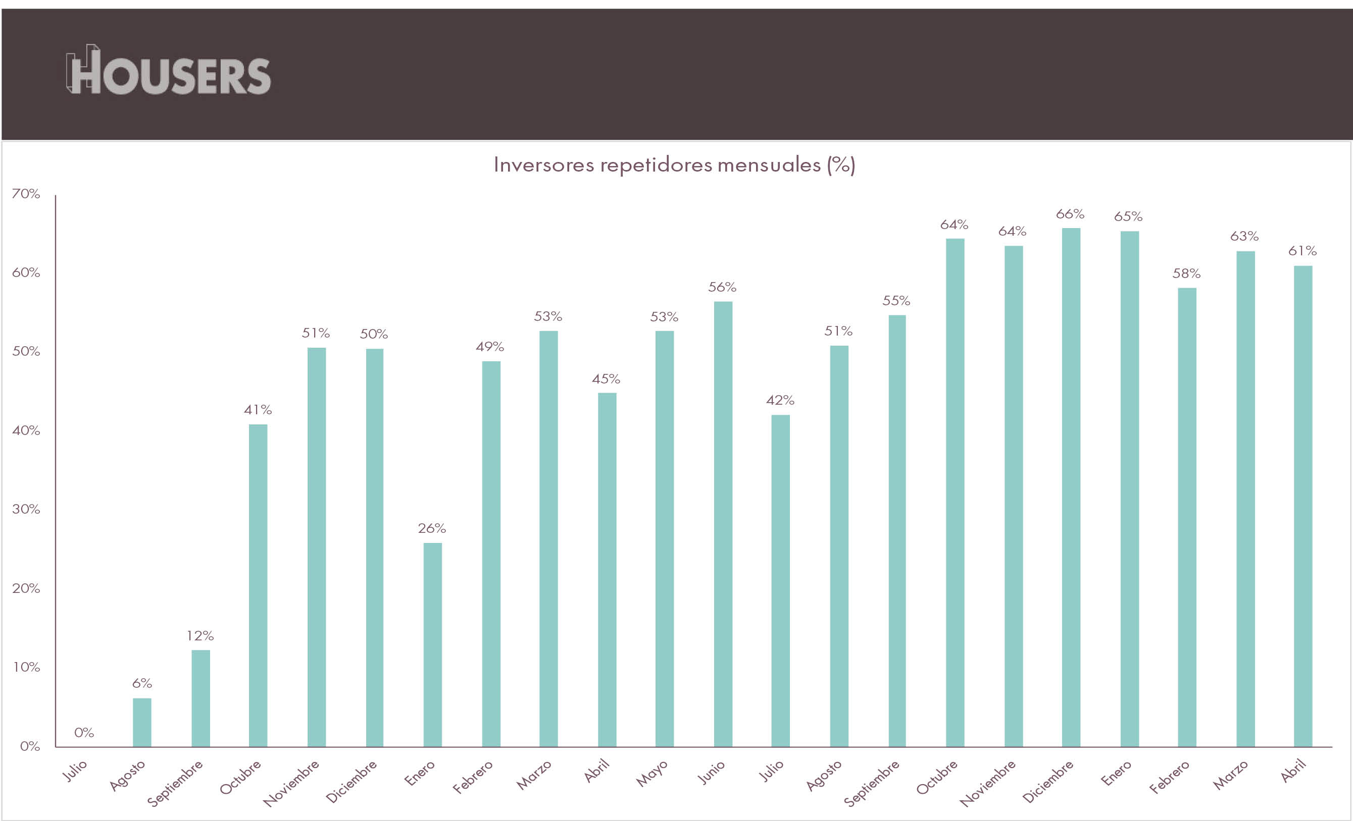 Estadísticas Housers abril 2017