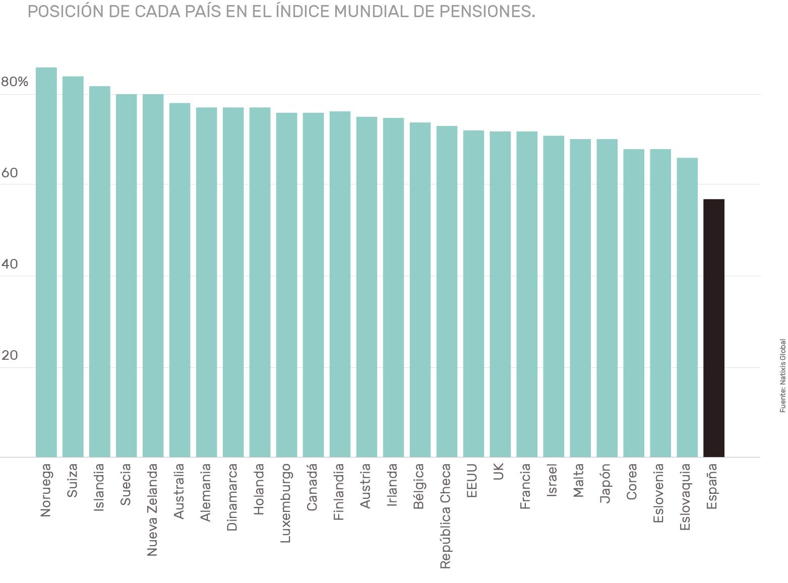 Pensiones en España