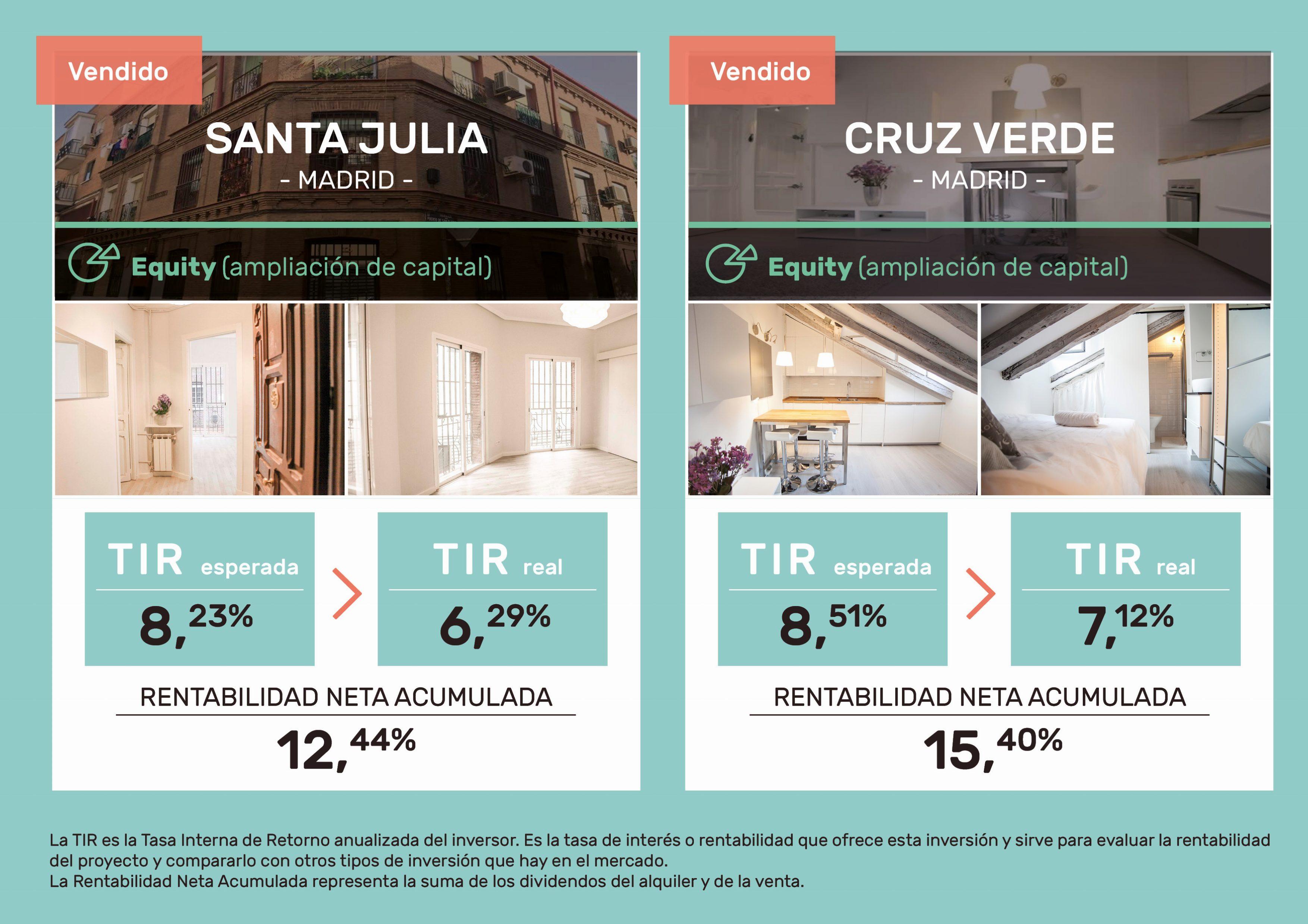 proyectos cerrados rentabilidad housers santa julia y cruz verde