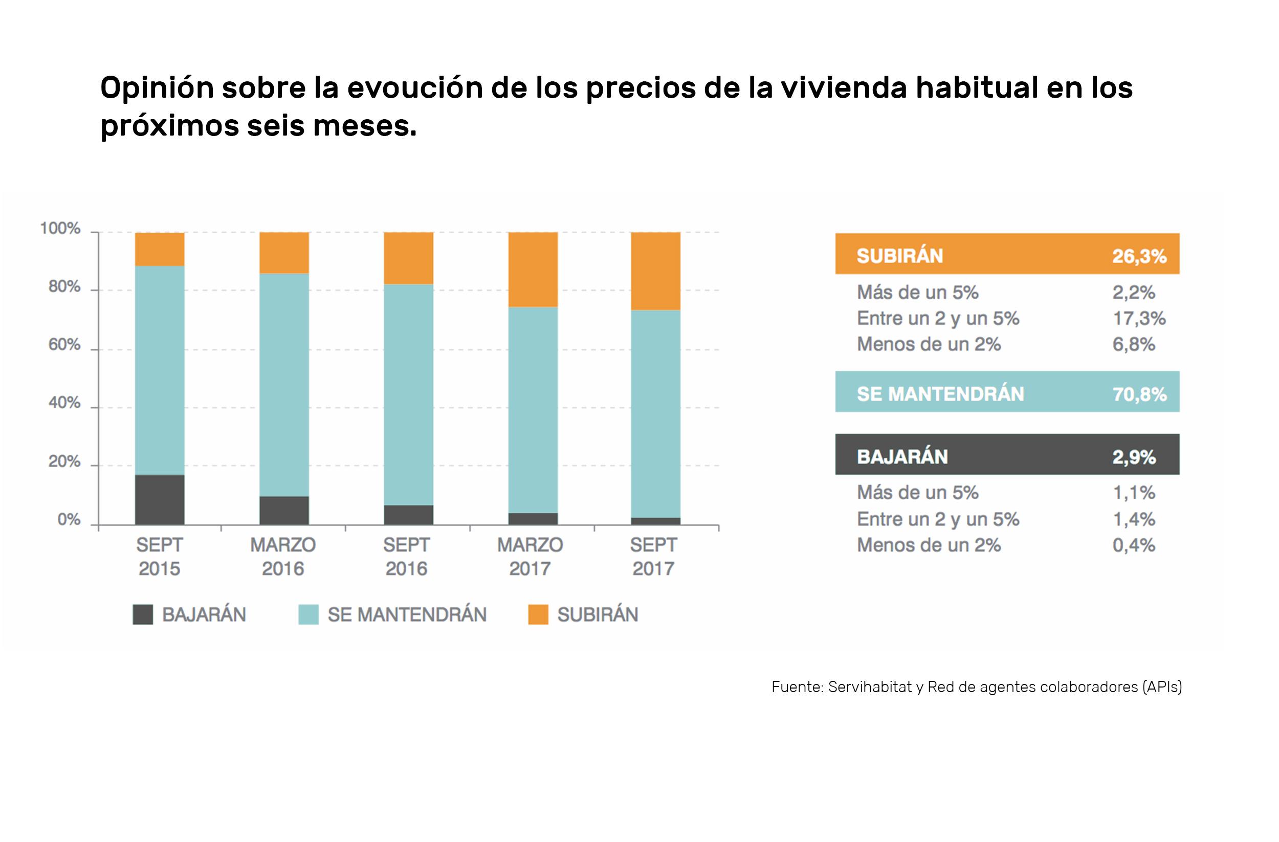 Previsiones del mercado inmobiliario 2.018 expectativas housers