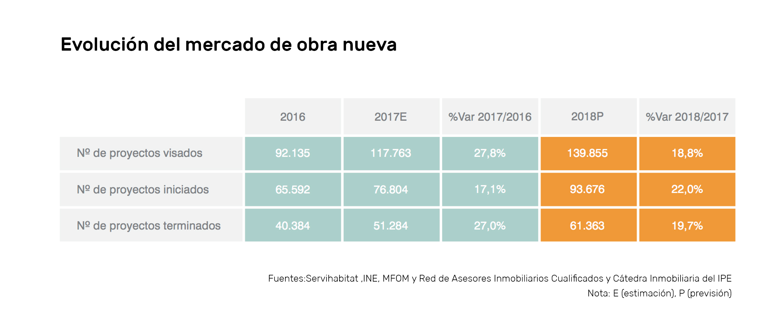 Previsiones del mercado inmobiliario para 2.018 oferta housers