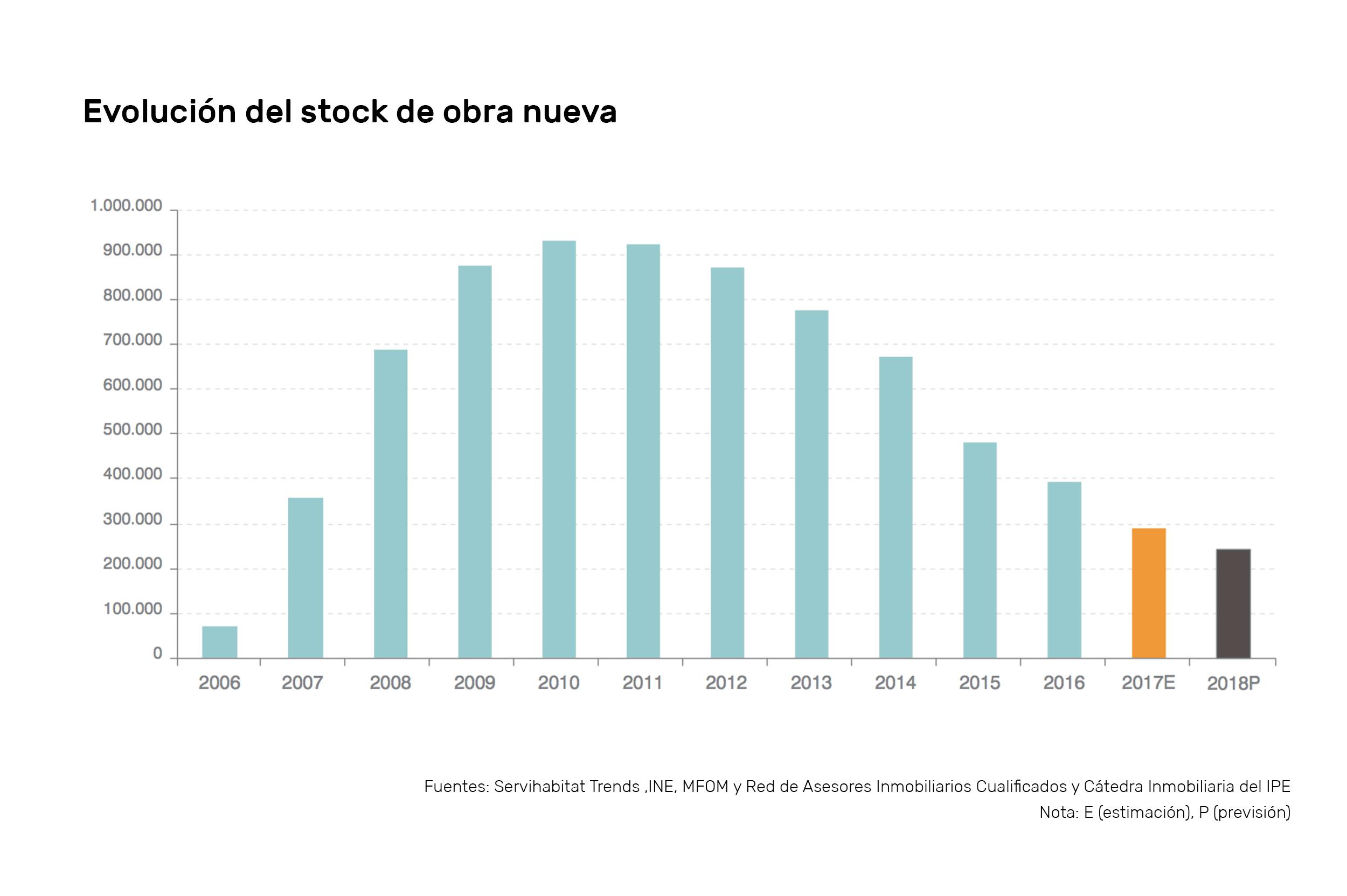 Previsiones del mercado inmobiliario para 2.018 stock housers