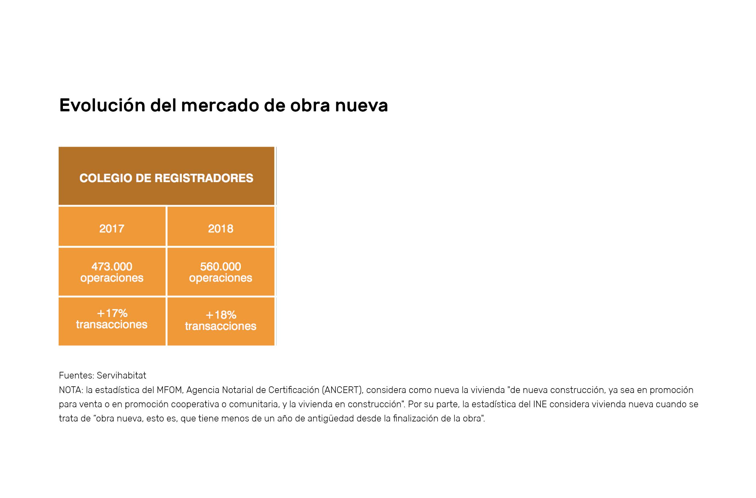 Previsiones del mercado inmobiliario 2.018 compraventas housers