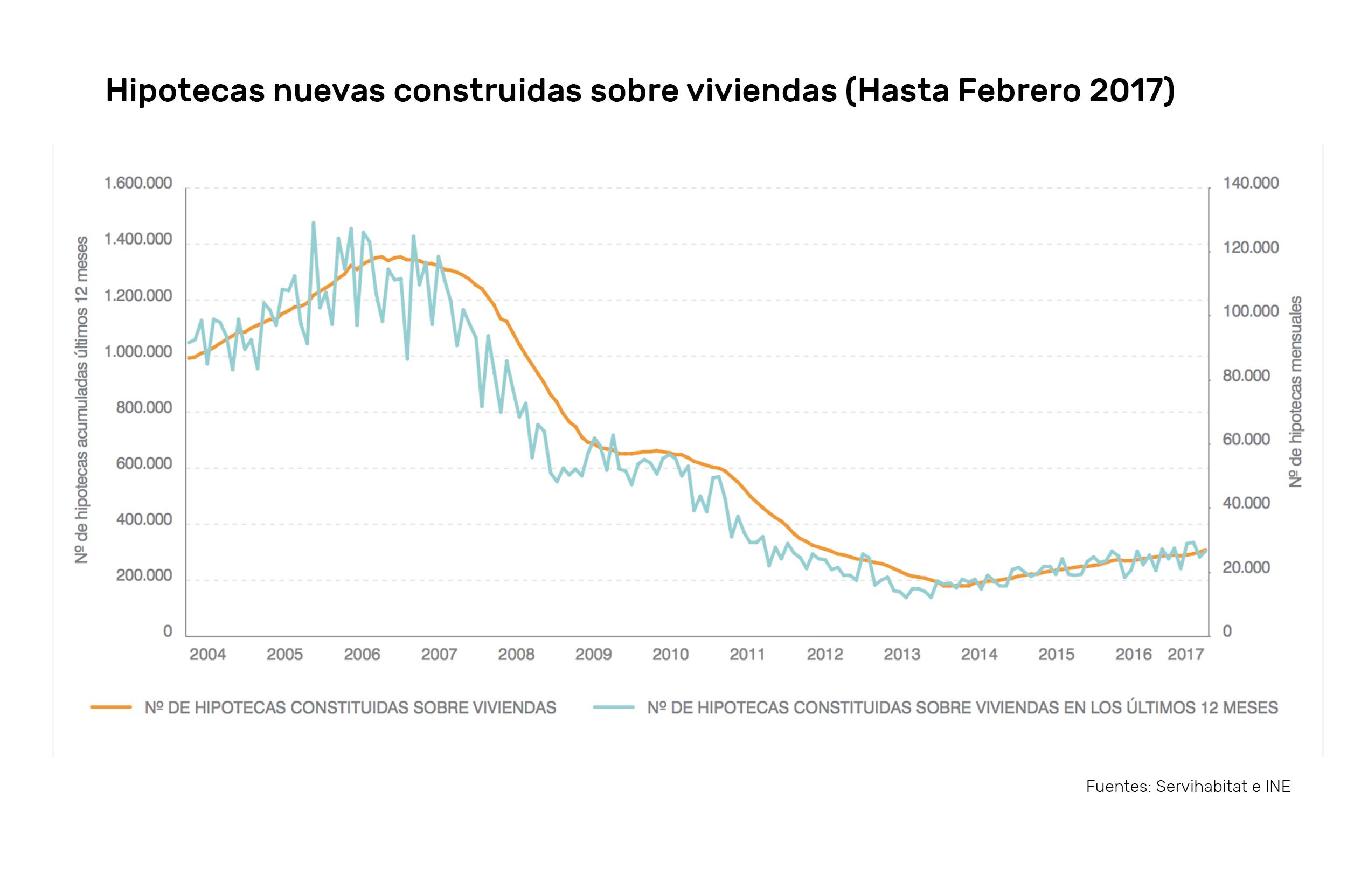 Previsiones del mercado inmobiliario para 2.018 hipotecas Housers