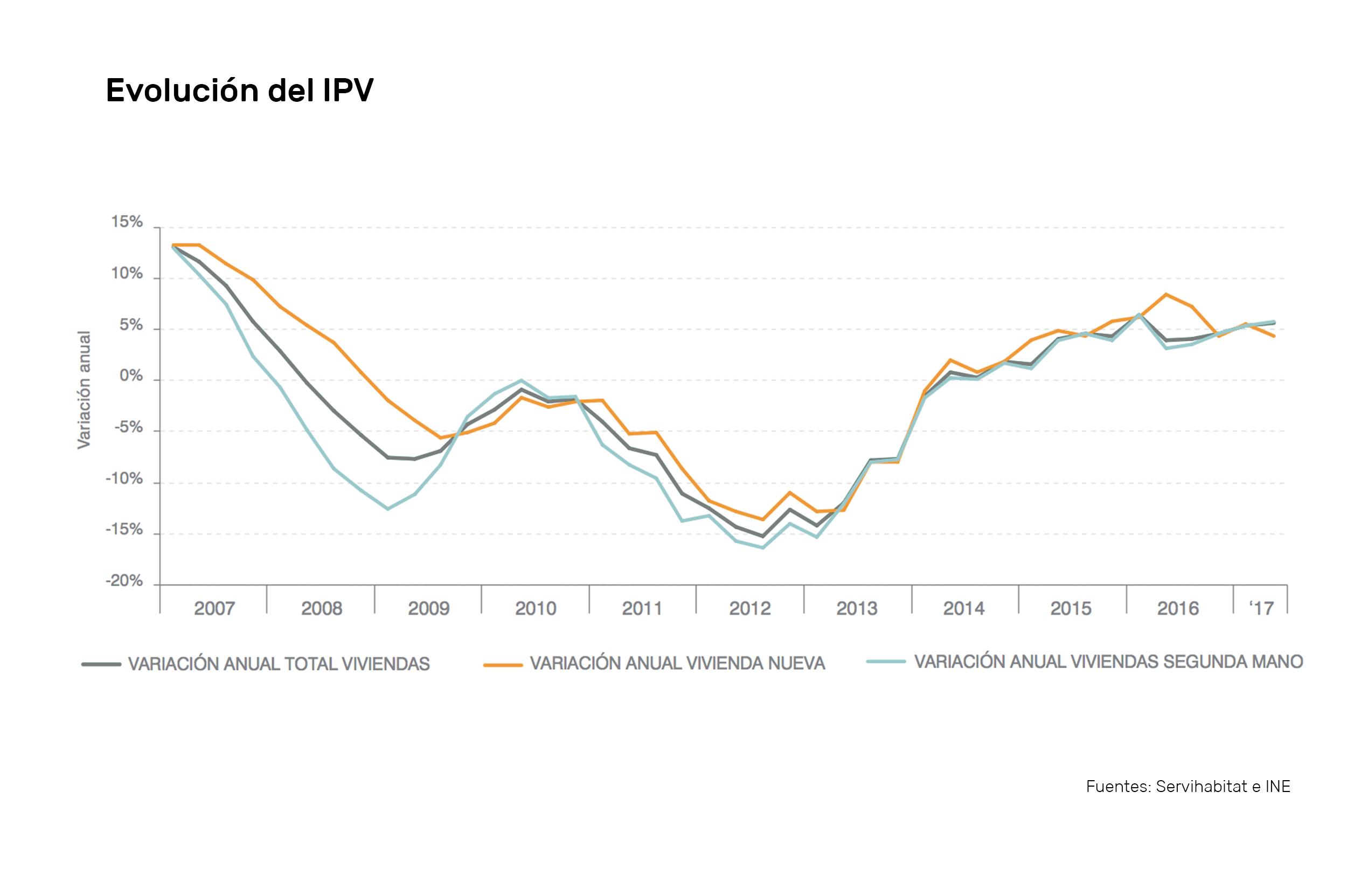 Previsiones del mercado inmobiliario 2.018 precios housers