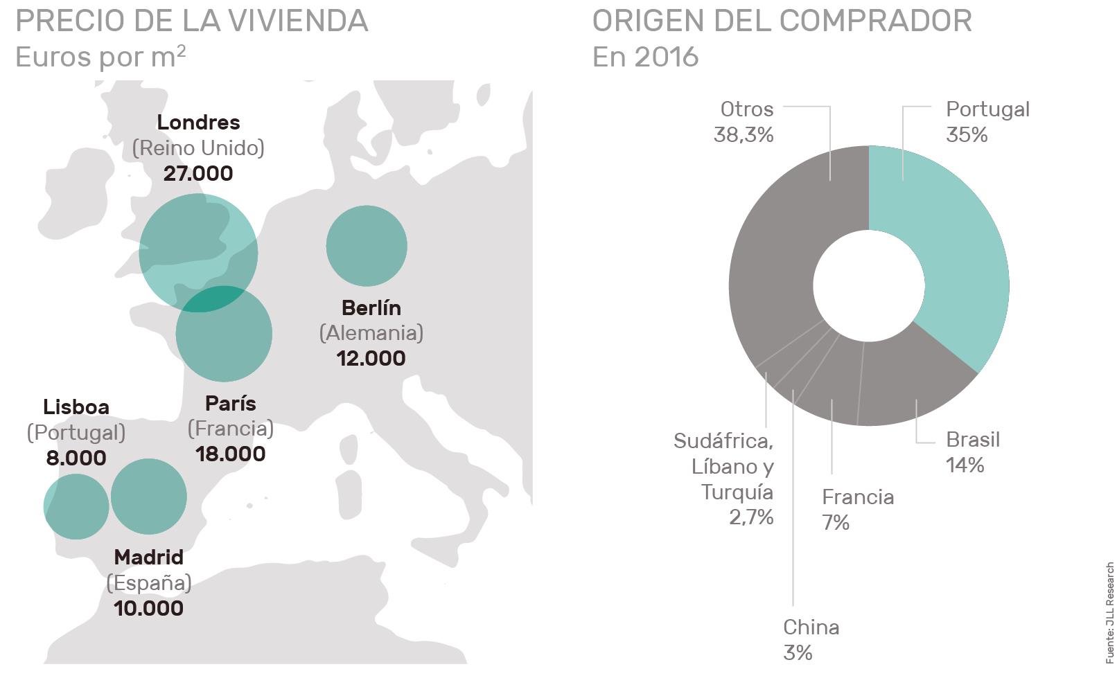 Invertir en Lisboa precios Housers