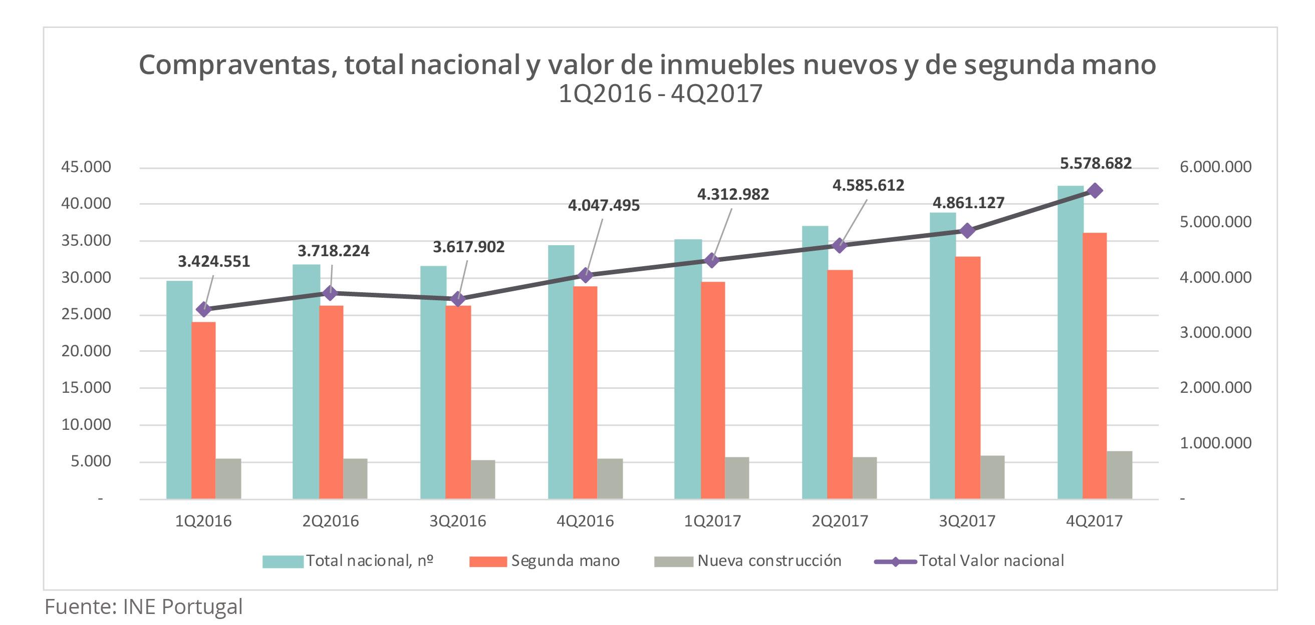 Invertir en Lisboa, compraventa de viviendas en Portugal Housers