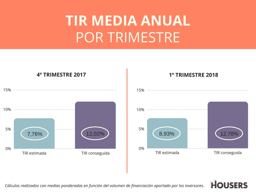 rentabilidad anual housers 1T2018