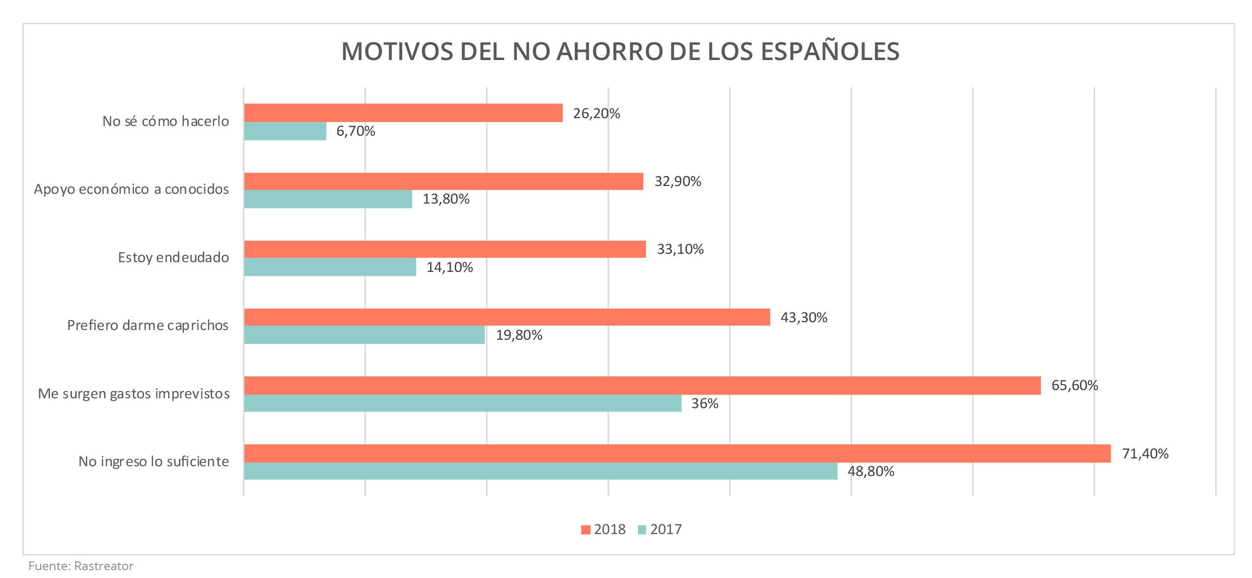 El ahorro de los españoles. Motivos del no ahorro de los españoles. Housers