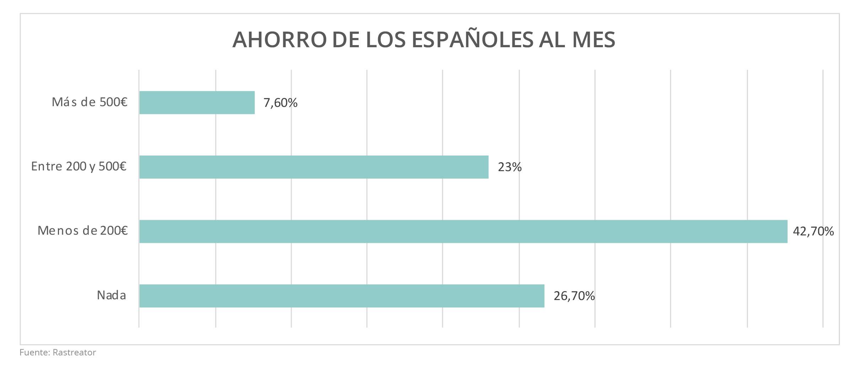 El ahorro de los españoles. Ahorro mensual de los españoles. Housers