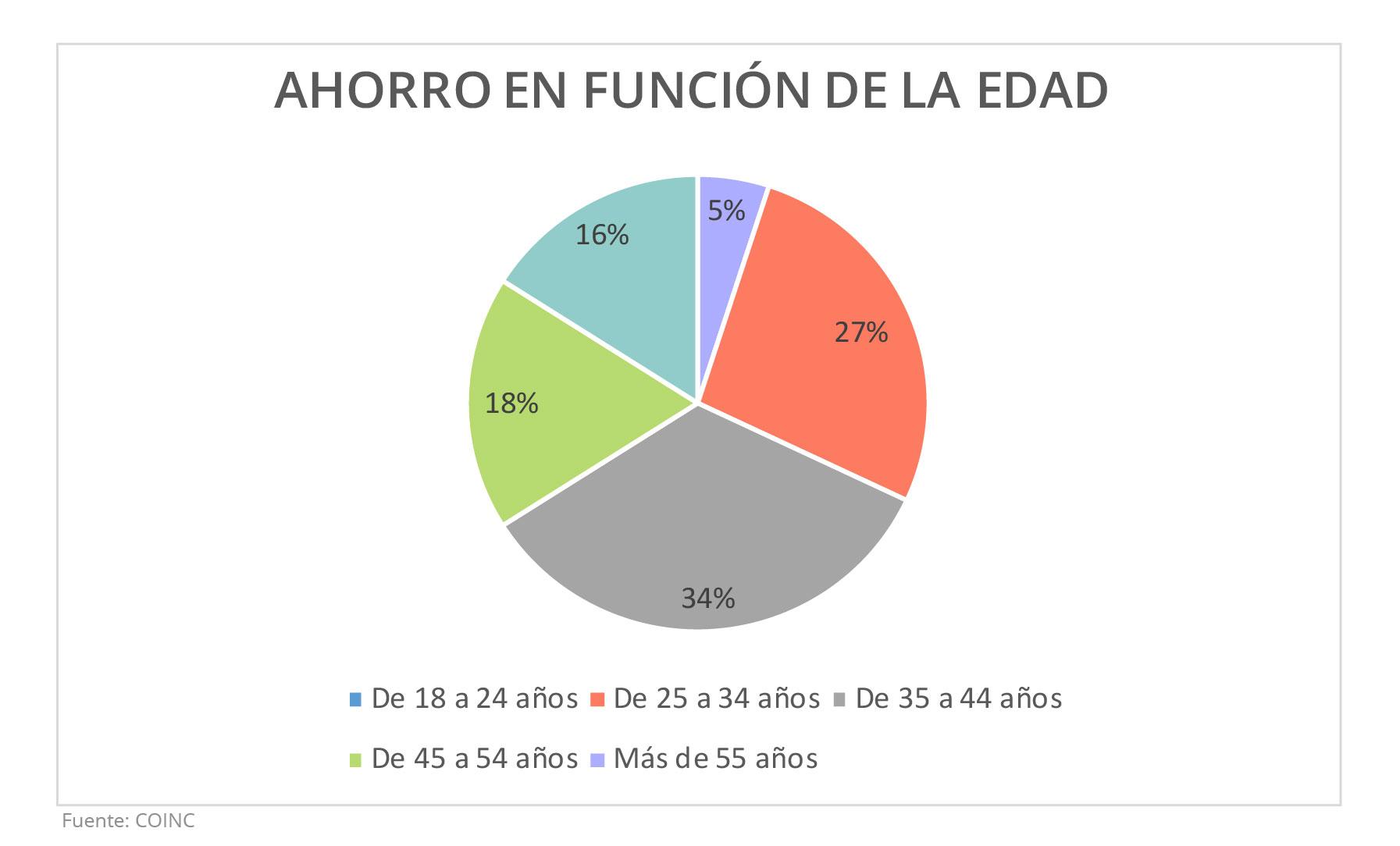 El Ahorro de los españoles en función de la edad. Housers