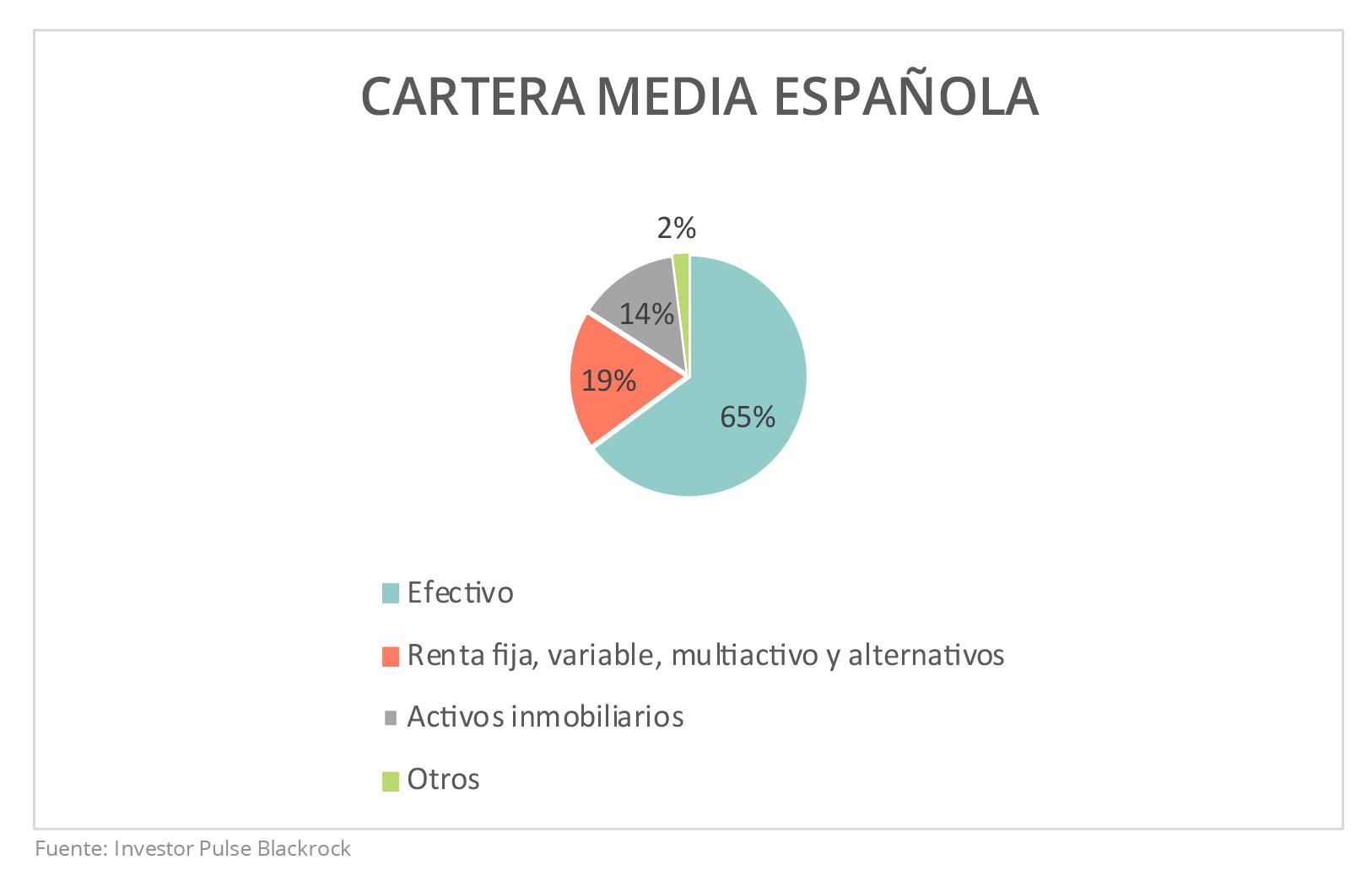 El ahorro de los españoles. Cartera media española para el ahorro. Investor Pulse Blackrock. Housers