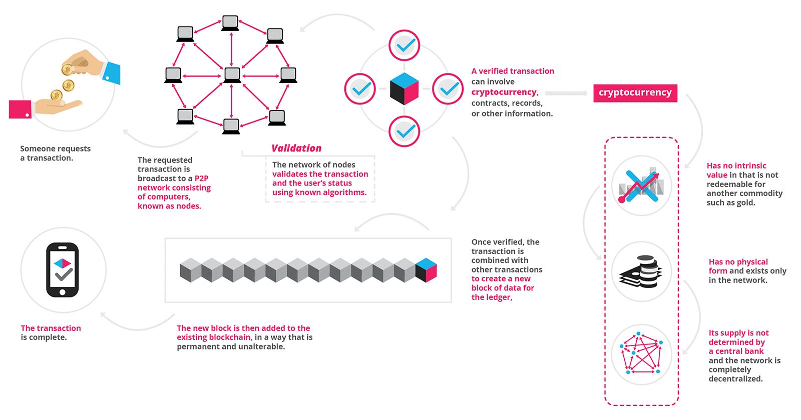 proptech tendencias housers blockchain