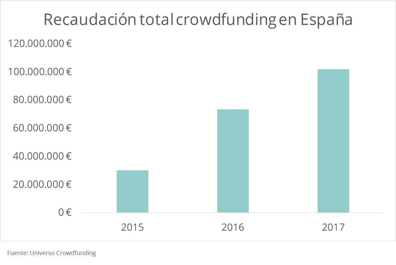 Recaudación total del crowdfunding en España Housers